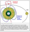 La Lune jouerait un rôle majeur dans le maintien du champ magnétique terrestre