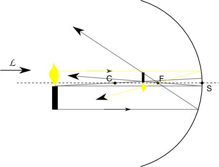 Culturesciences physique ressources scientifiques pour l for Miroir concave convexe