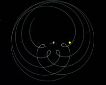 Movements of the Earth, Mars, the Sun and the Moon seen from the geocentric frame.