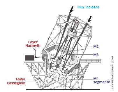 Structure d'un télescope