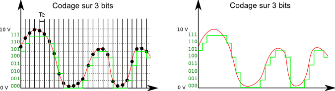 Signal analogique codé sur 3 bits