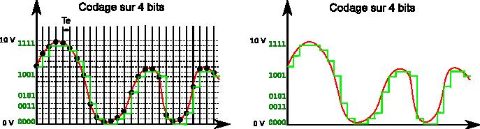 Signal analogique codé sur 4 bits