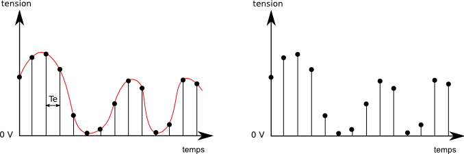 Signal échantillonné à Te1