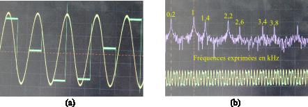 Fréquence d'échantillonnage 1,2 kHz