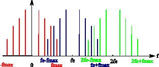 Spectre d'un signal quelconque échantillonné à fe<2fmax