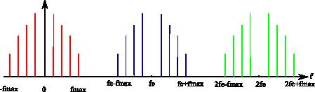 Spectre d'un signal quelconque échantillonné à fe>2fmax