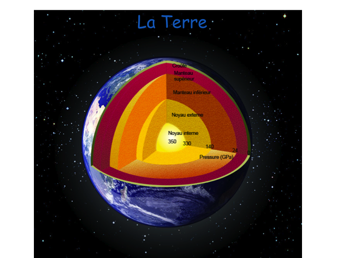 La cristallographie application l 39 tude de la terre for Interieur de la terre