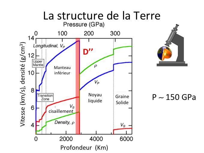 La cristallographie application l 39 tude de la terre culturesciences physique ressources - Differente couche de la terre ...