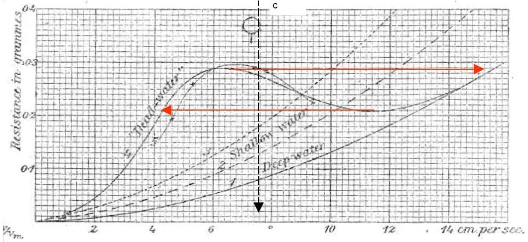 Relation force-vitesse établie par Ekman[2] pour un bateau tiré dans un fluide à deux couches («dead-water»), comparé aux cas d'une couche homogène profonde («deep water») et peu profonde («shallow water»)
