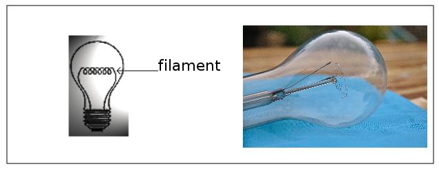 Figure 1 ampoule incandescence - Que produit une lampe a incandescence ...