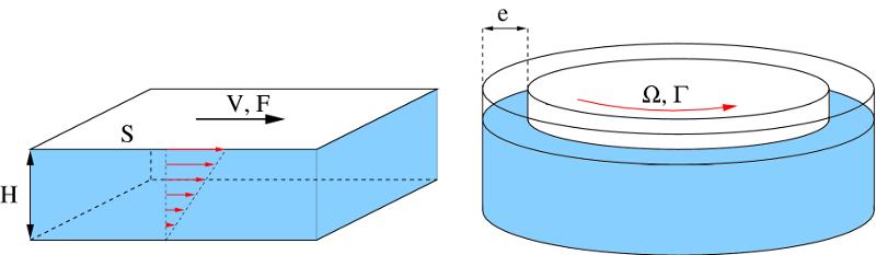 Cellules de cisaillement utilisées pour caractériser les propriétés des fluides