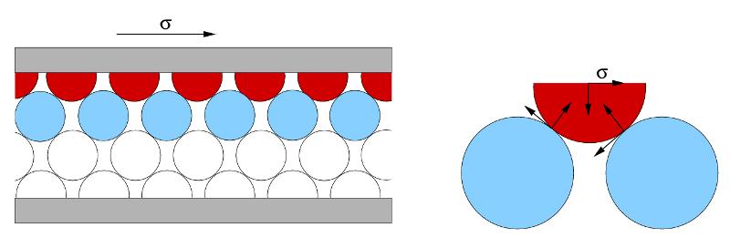 Schéma simplifié d'un empilement de grains cisaillés