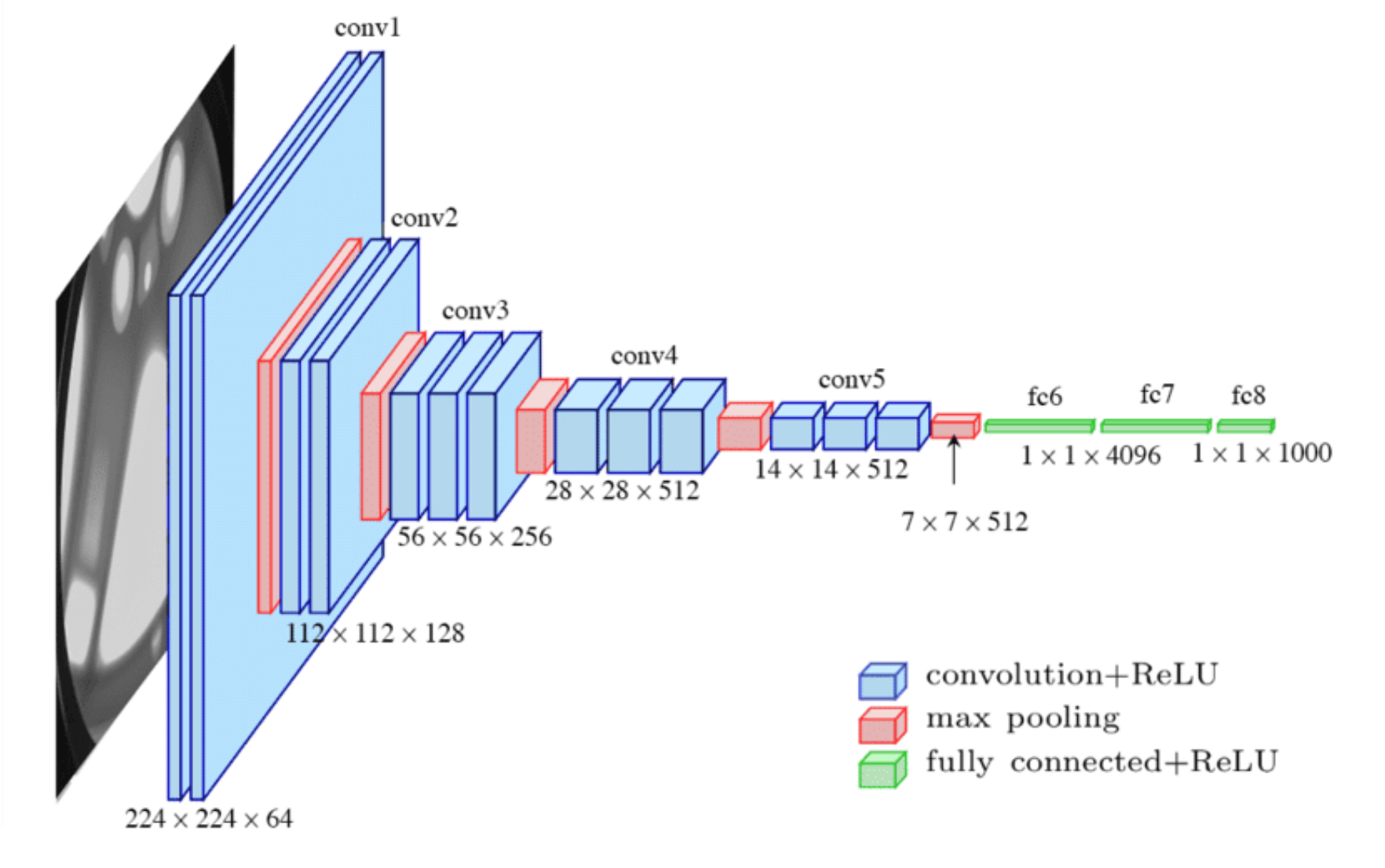 Réseau convolutionnel VGG16 [2], pour la classification d'images