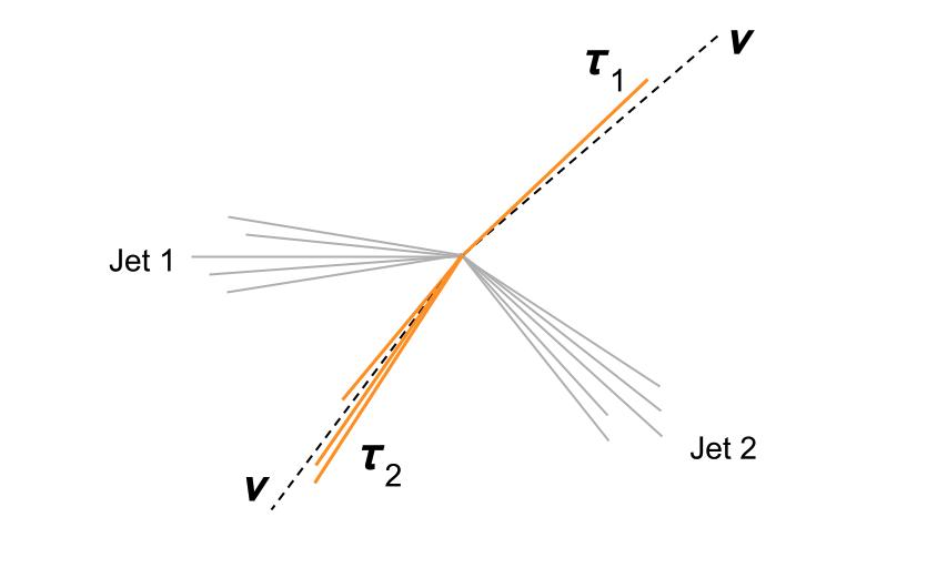 Collision donnant lieu à deux jets de particules ainsi qu'un boson de Higgs