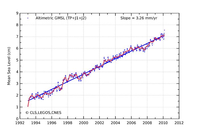 Évolution du niveau moyen des mers vu par les altimètres