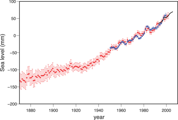 Moyennes annuelles du niveau moyen mondial de la mer