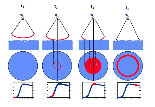 Schéma illustrant l'onde radar atteignant la surface de la mer et les variations en fonction du temps du signal reçu en écho.