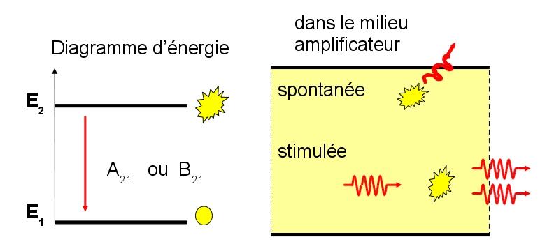 Schéma des processus de désexcitation d'un atome (ou molécule) par émission de rayonnement de photon d'énergie égale à E2-E1