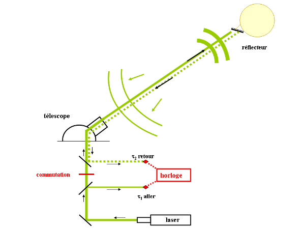 Schéma du principe de l'expérience laser-lune