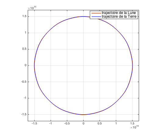 quelle est la forme de la trajectoire de la lune dans le