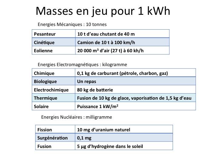mémento sur l'énergie (partie 1) : les unités d'énergie et de
