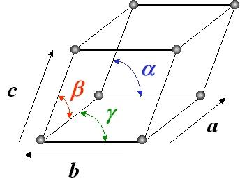 Maille cristalline (a, b, c, α, β, γ)