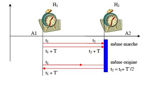 relativite du temps