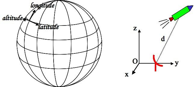 Trois coordonnées dans l'espace