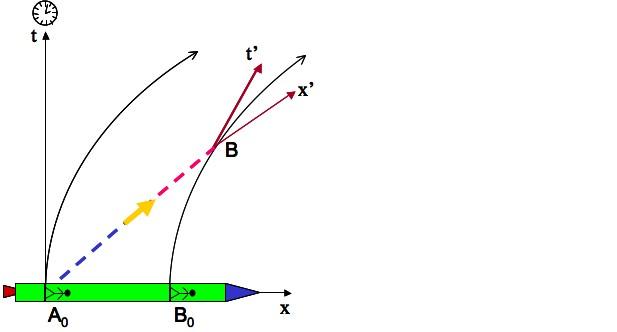 Décalage de fréquence des signaux envoyés dans une fusée accélérée