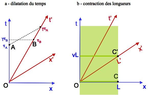 Dilatation du temps et contraction des longueurs