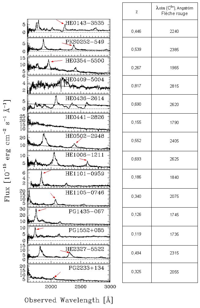 Spectres de 14 quasars.