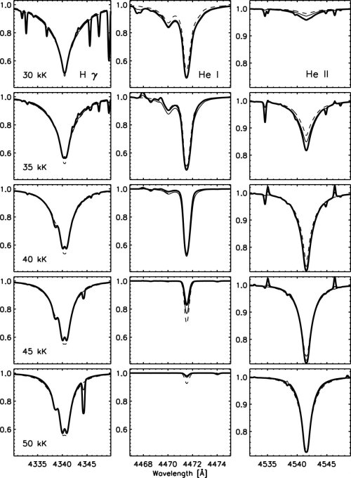 Spectres d'absorption de l'atome d'hydrogène (1ère colonne), de l'atome d'hélium He (2ème colonne), et de l'ion hélium He+ (3ème colonne), en fonction de la température (de 30000K à 50000K)