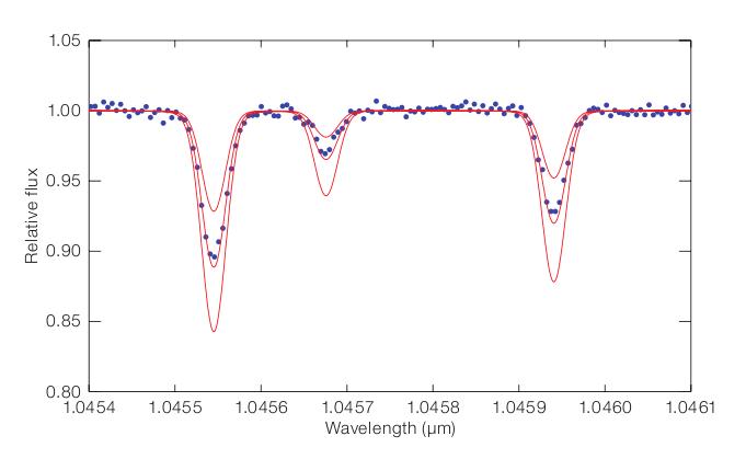 Comparaison entre le spectre observé de l'étoile G29-23 (points bleus) et trois spectres théoriques (courbes en rouge) calculés pour trois concentrations en soufre différentes.