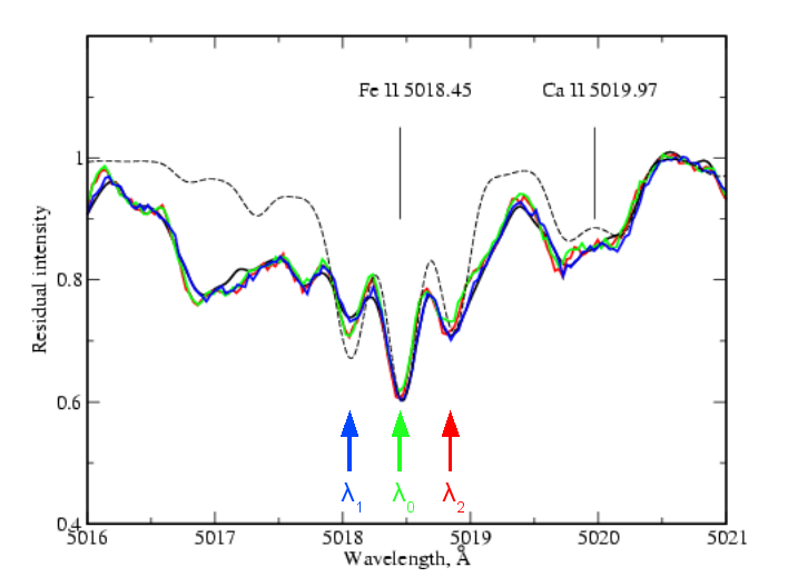 Spectre de l'étoile HD178892 autour d'une raie d'absorption du fer II.