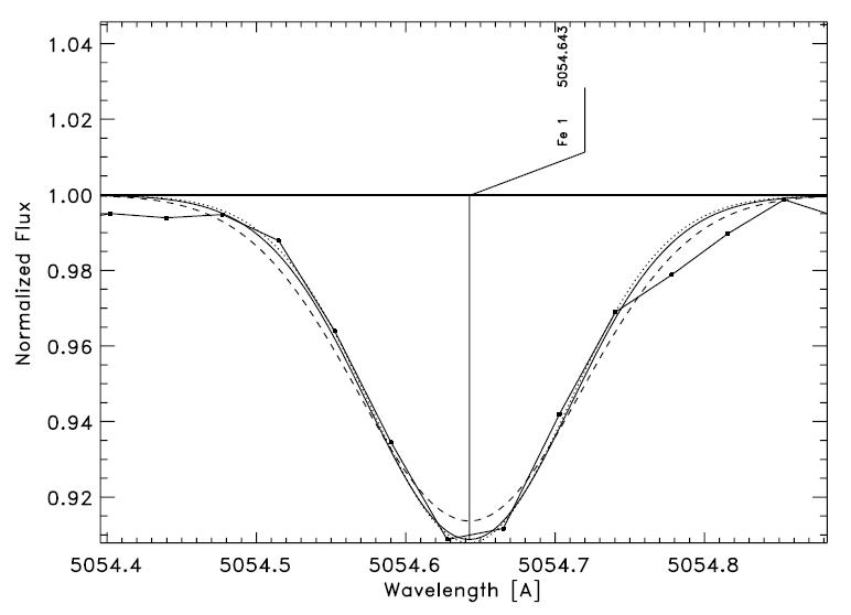 Détermination de la vitesse de rotation projetée vsini de l'étoile 44 Tau