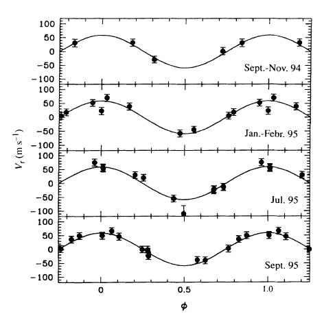 Mesures de la vitesse radiale de 51Peg à quatre périodes différentes.