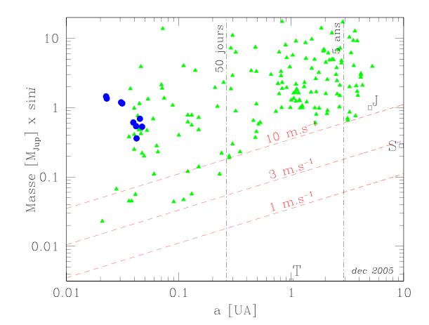 Diagramme masse–demi-grand axe des 170exoplanètes détectées ou confirmées par vitesses radiales. Les 9 ronds bleus correspondent aux planètes à transits où sini=1.