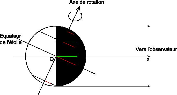 Projection des vitesses de rotation sur l'axe de visée Oz, incliné d'un angle i par rapport à l'axe de rotation de l'étoile. En grisé, l'hémisphère stellaire observé