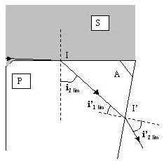 Rayon réfracté limite émergent du prisme