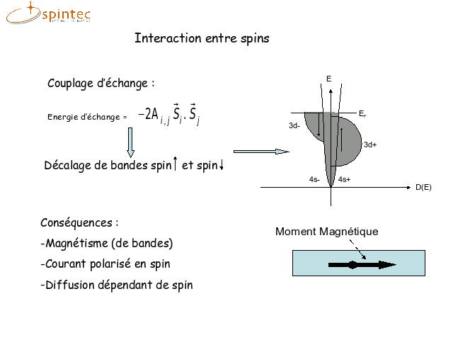 moment magnétique de spin
