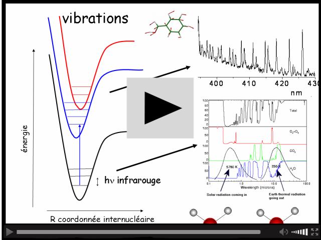 Spectroscopie de vibration d'une molécule
