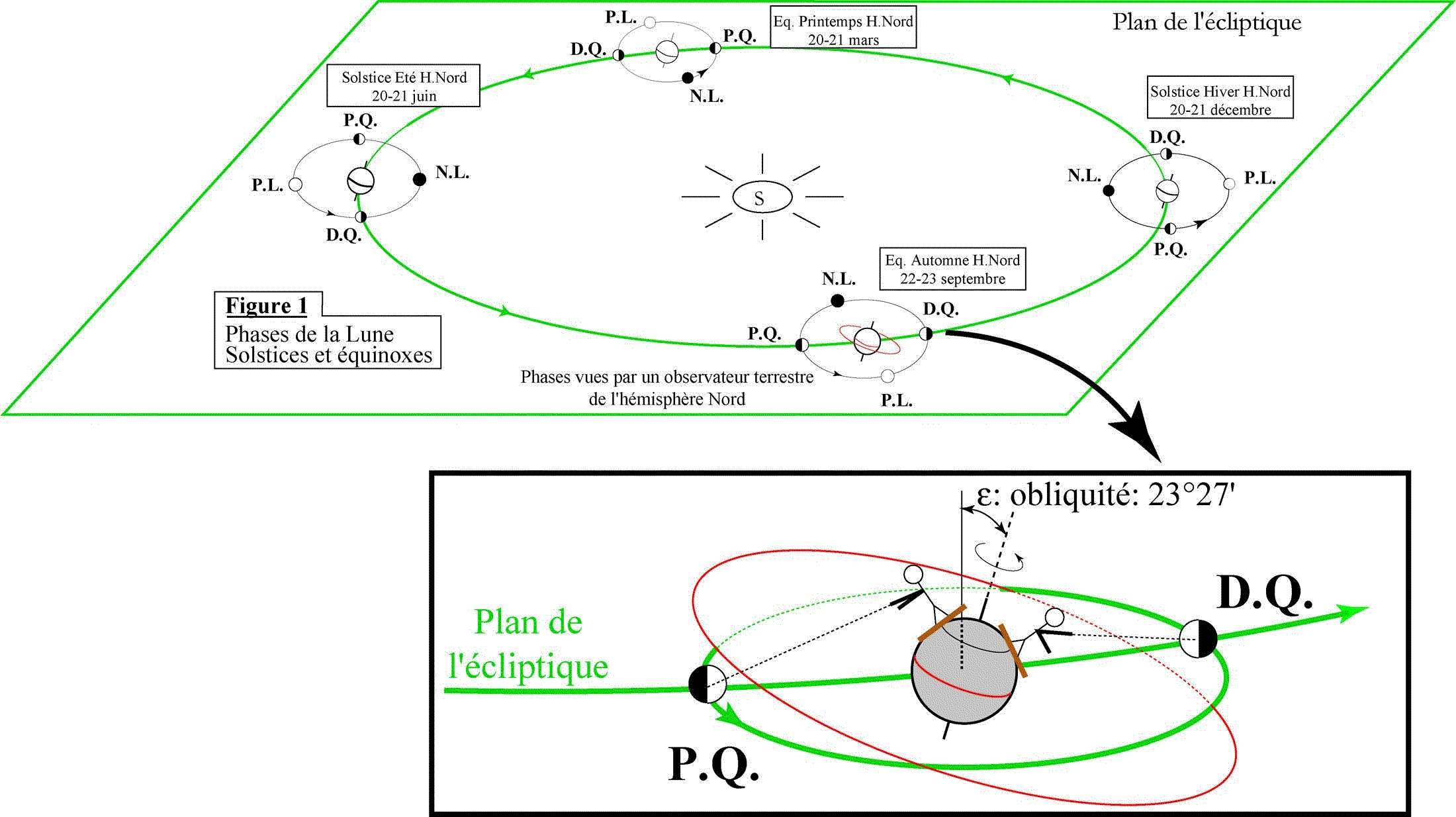 Phases de la Lune aux solstices et équinoxes. Gros plan sur l'équinoxe d'automne pour un observateur de l'hémisphère Nord.
