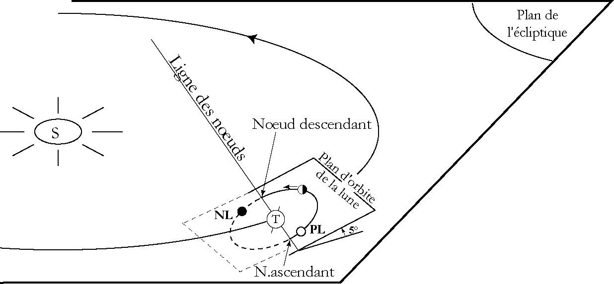 Plan de l'orbite de la Terre et de la Lune