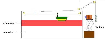 Schéma de principe de l'expérience illustrant le phénomène d'eaux mortes