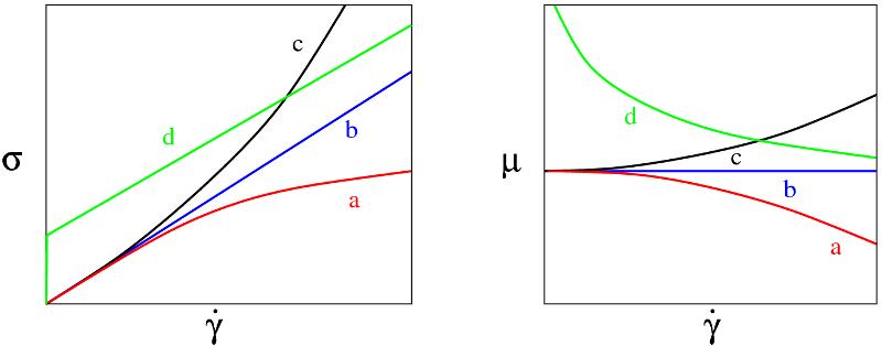 Courbes d'écoulement pour des fluides complexes