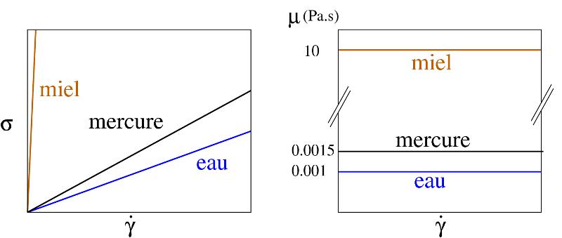 Courbes dites d'écoulement, caractéristiques des fluides newtoniens
