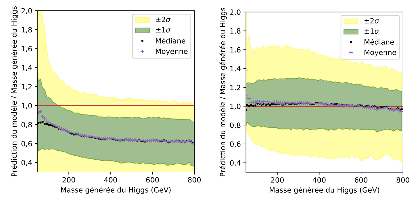 Estimation de la masse du boson de Higgs à partir d'un calcul classique (à gauche), et par un réseau de neurones (à droite).