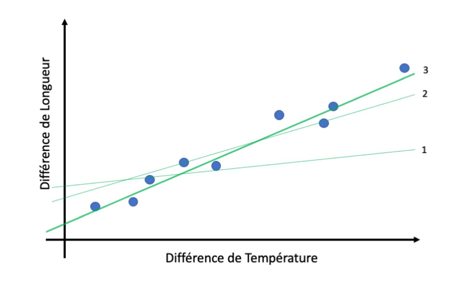 Différence de longueur d'une barre métallique chauffée en fonction de la différence de température qui lui est appliquée.
