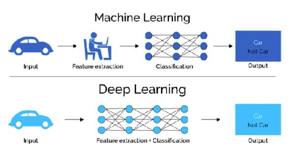 Machine learning versus deep leanring