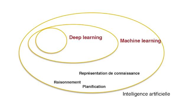 L'intelligence artificielle et ses sous-domaines